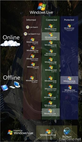 Windows Live Wave 2 将在 7 日推出