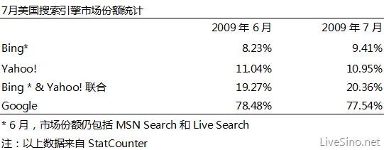 StatCounter 7 月美国市场份额统计: Bing 增长 1%, Google 下降