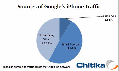 必应 Bing 未能在 iPhone 中占有一席之地?联合苹果才是出路?