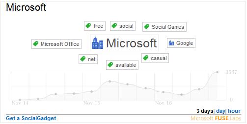 Twitter 数据可视化项目 SocialGadgets,来自微软 FUSE 实验室