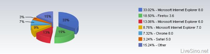 数字游戏:Internet Explorer 9 已有 2000 万次下载