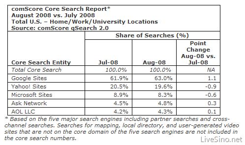 8 月 Live Search 份额继续下跌
