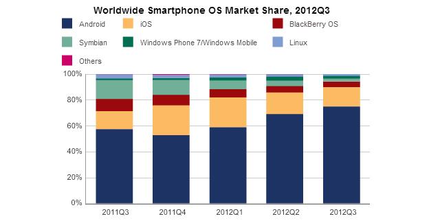 IDC 最新数据 Windows Phone 份额 2%,但增长迅猛