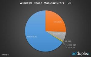AdDuplex 报告:诺基亚占据 WP 设备领先地位