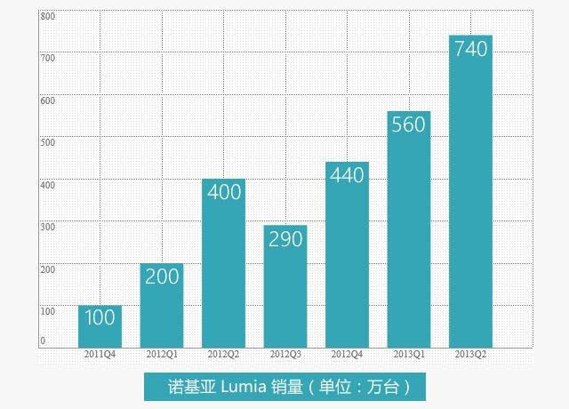 诺基亚 2013 Q2 财报:营收 56.95 亿欧元,运营亏损 1.15 亿,Lumia 销量 740 万部