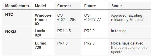 澳洲运营商部分 WP8 GDR2 预计推送时间宣布