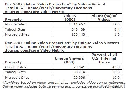 Microsoft, Yahoo! 的合并与 Google - 在线视频