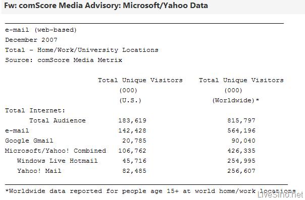 Microsoft, Yahoo! 的合并与 Google - 邮件服务